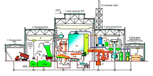 Как устроен мусоросжигательный завод?